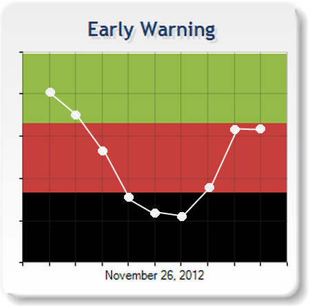 Exepron's Innovative Early Warning Chart