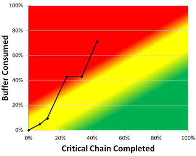 Critical Chain Fever Chart