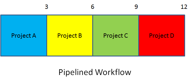 Pipelined New Product Execution